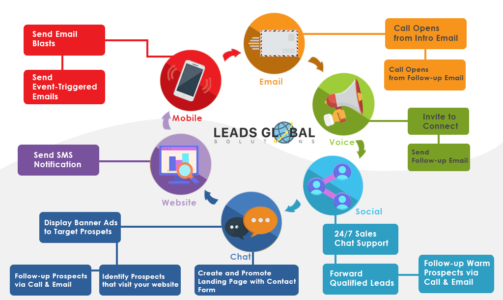 leads global process img